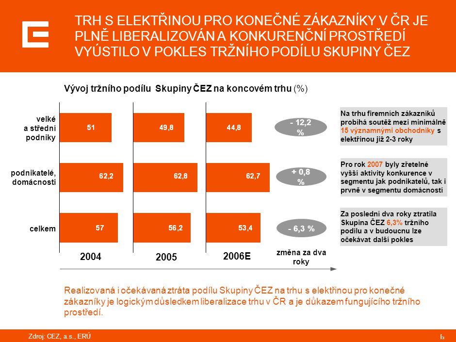 17 DÍKY EKONOMICKÉMU RŮSTU SE POPTÁVKA PO ELEKTŘINĚ V ČR A NA SLOVENSKU DO ROKU 2012 ZVÝŠÍ O 10 TWH, … ČR SR Spotřeba v TWh  do roku 2012 vzroste spotřeba v ČR o 7 TWh a SR 3 TWh  významný růst poptávky po elektřině je tažen ekonomickým růstem a zahraničními investicemi (TPCA v Kolíně, Hundai v Ostravě, PSA na Slovensku)  podle skutečnosti za první pololetí 2006 v ČR lze očekávat vývoj spotřeby ještě vyšší  meziroční navýšení na 2007 cca 2 TWh v ČR+SR meziroční změna 2,0% meziroční změna 1.3% skutečnost 2002 - 2005 Zdroj: pro ČR: ERÚ, ČEZ, a.