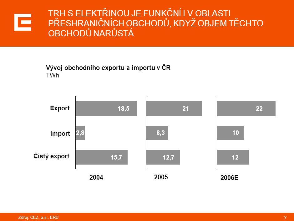 7 TRH S ELEKTŘINOU JE FUNKČNÍ I V OBLASTI PŘESHRANIČNÍCH OBCHODŮ, KDYŽ OBJEM TĚCHTO OBCHODŮ NARŮSTÁ 2004 2005 2006E Export Import Čistý export Vývoj o