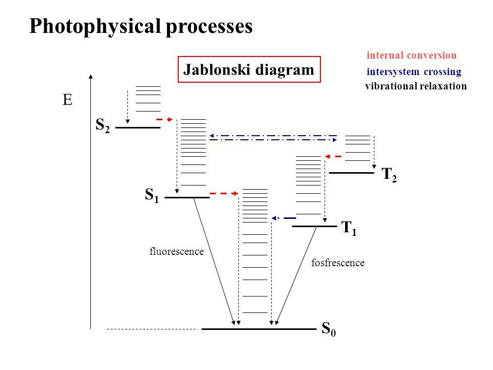 Nezářivé přechody Systém nelze studovat v rámci Born-Oppenheimerovy aproximace použití poruchové teorie: Pravděpodobnost nezářivého přechodu mezi dvěma stavy: PES se přiblíží Vnitřní konverse: Mezisystémový přechod: Operátor poruchy Operátor kinetické energie jader Spin-orbitální interakce