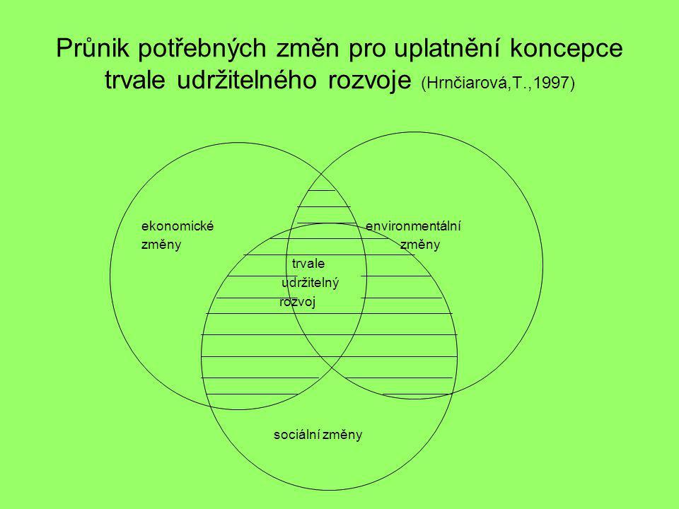 Průnik potřebných změn pro uplatnění koncepce trvale udržitelného rozvoje (Hrnčiarová,T.,1997) ekonomické environmentální změny změny trvale udržiteln