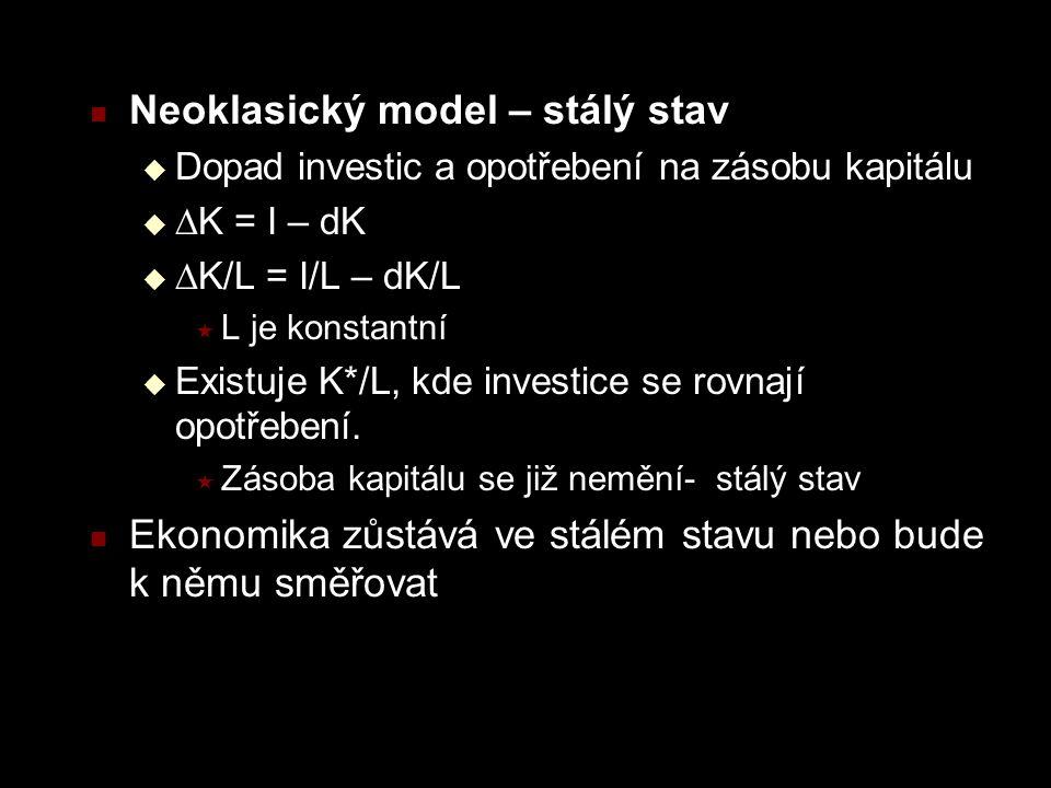Neoklasický model – stálý stav  Dopad investic a opotřebení na zásobu kapitálu   K = I – dK   K/L = I/L – dK/L  L je konstantní  Existuje K*/L, kde investice se rovnají opotřebení.