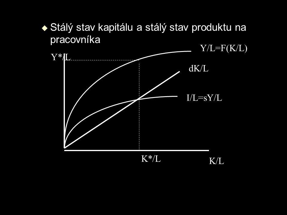  Stálý stav kapitálu a stálý stav produktu na pracovníka K/L dK/L Y/L=F(K/L) I/L=sY/L K*/L Y*/L