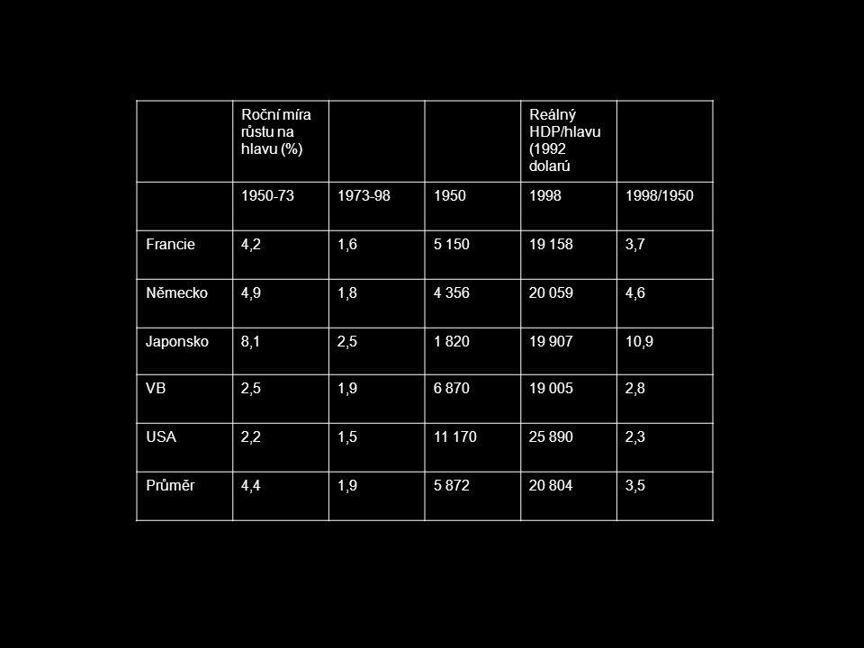 Roční míra růstu na hlavu (%) Reálný HDP/hlavu (1992 dolarú 1950-731973-98195019981998/1950 Francie4,21,65 15019 1583,7 Německo4,91,84 35620 0594,6 Japonsko8,12,51 82019 90710,9 VB2,51,96 87019 0052,8 USA2,21,511 17025 8902,3 Průměr4,41,95 87220 8043,5