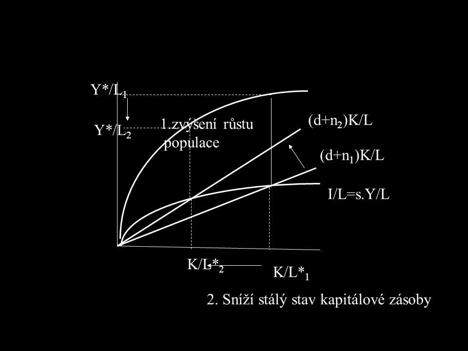 K/L* 1 K/L* 2 I/L=s.Y/L (d+n 1 )K/L (d+n 2 )K/L 1.zvýšení růstu populace 2. Sníží stálý stav kapitálové zásoby Y*/L 1 Y*/L 2