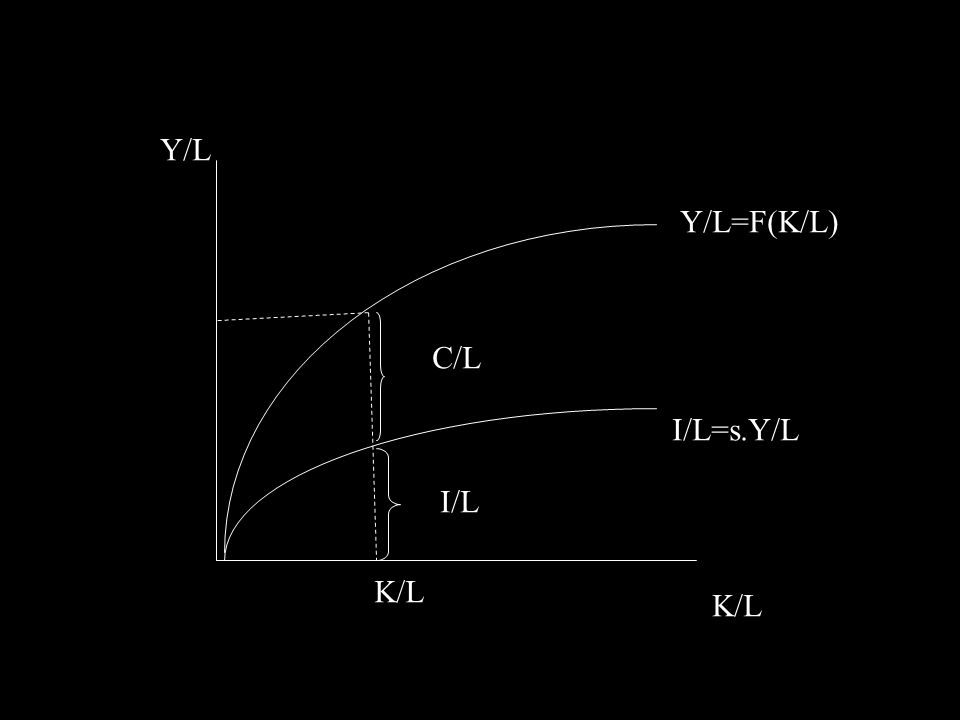 K/L* 1 K/L* 2 I/L=s.Y/L (d+n 1 )K/L (d+n 2 )K/L 1.zvýšení růstu populace 2.
