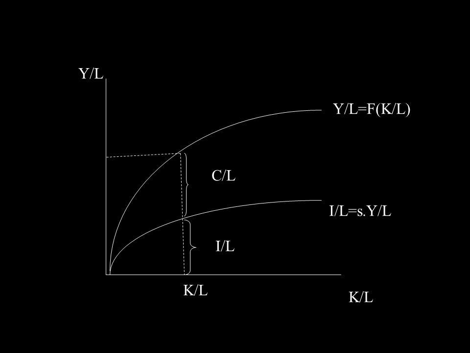 Opotřebení (d)  Míra opotřebení – předpoklad konstantní dK/L K/L dK/L