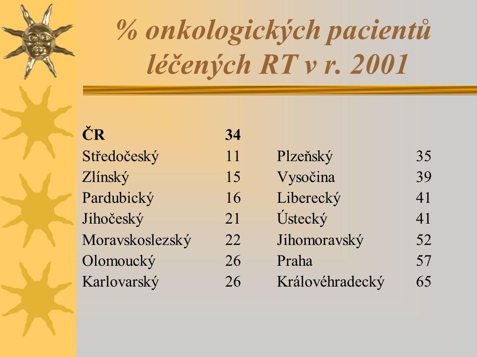 % onkologických pacientů léčených RT v r. 2001 ČR34 Středočeský11 Plzeňský35 Zlínský15 Vysočina39 Pardubický16 Liberecký41 Jihočeský21 Ústecký41 Morav