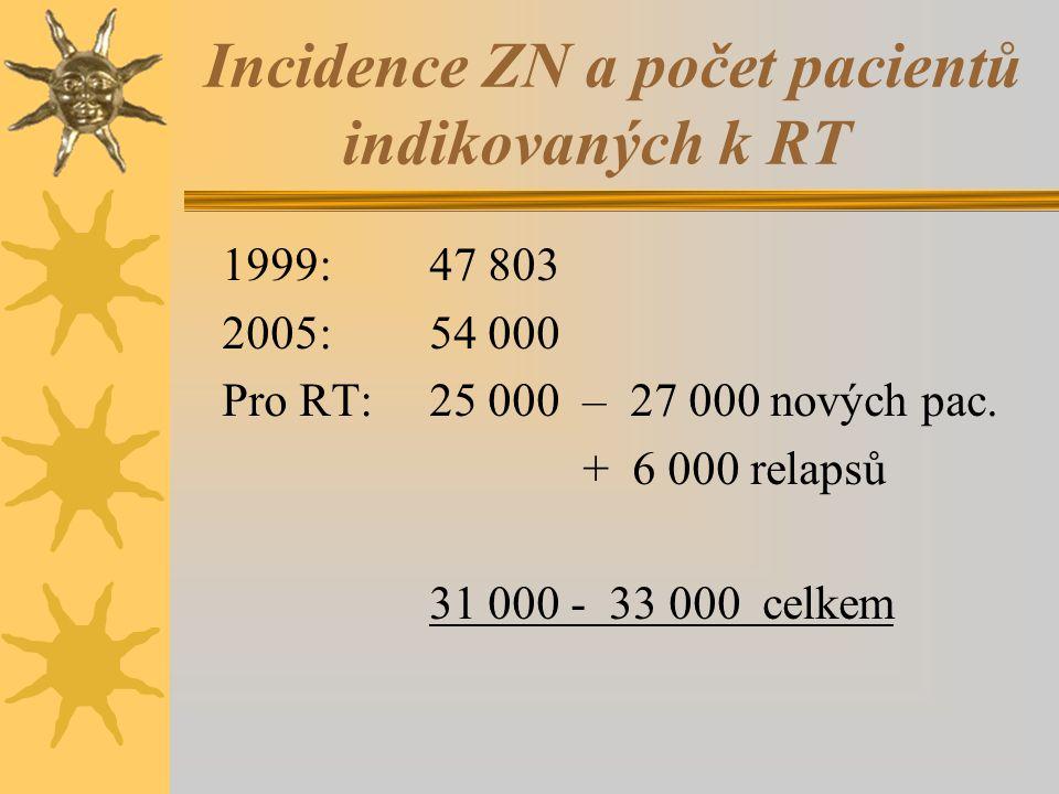 Incidence ZN a počet pacientů indikovaných k RT 1999: 47 803 2005: 54 000 Pro RT: 25 000 – 27 000 nových pac. + 6 000 relapsů 31 000 - 33 000 celkem