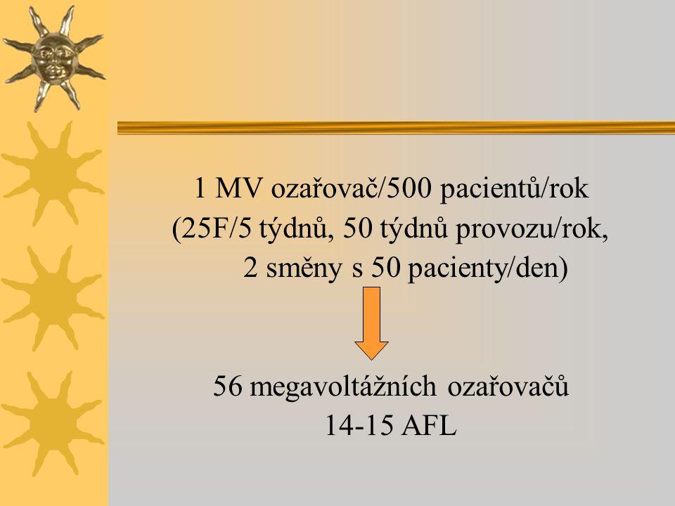 1 MV ozařovač/500 pacientů/rok (25F/5 týdnů, 50 týdnů provozu/rok, 2 směny s 50 pacienty/den) 56 megavoltážních ozařovačů 14-15 AFL