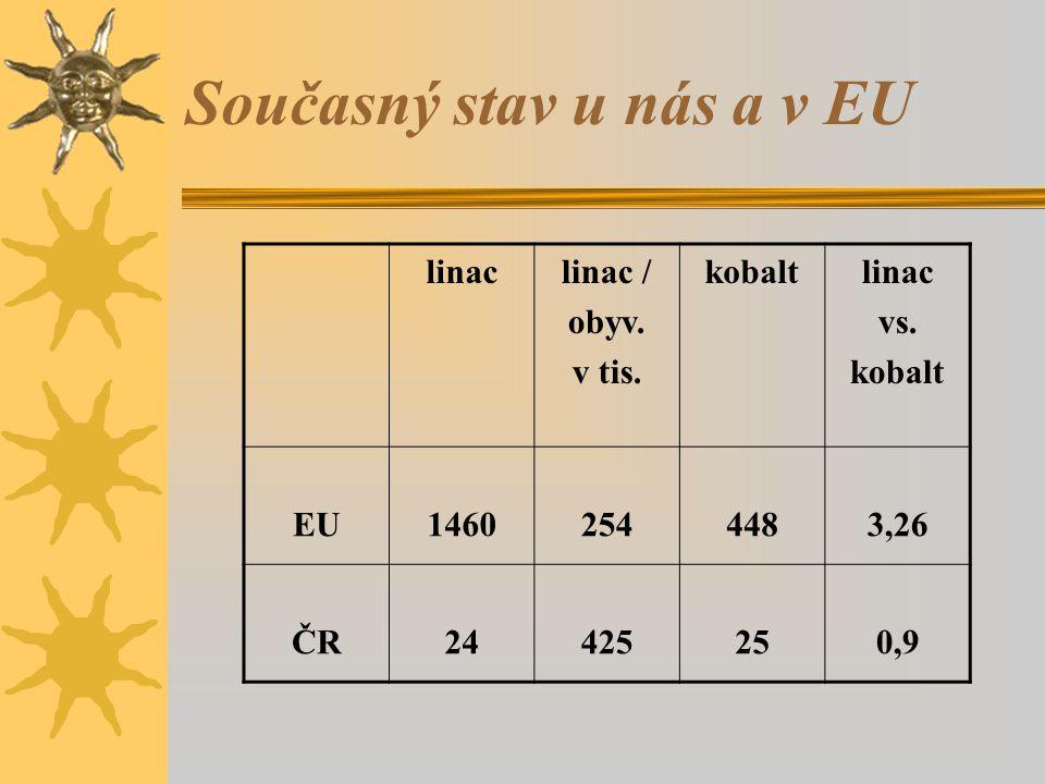 Současný stav u nás a v EU linaclinac / obyv. v tis. kobaltlinac vs. kobalt EU14602544483,26 ČR24425250,9