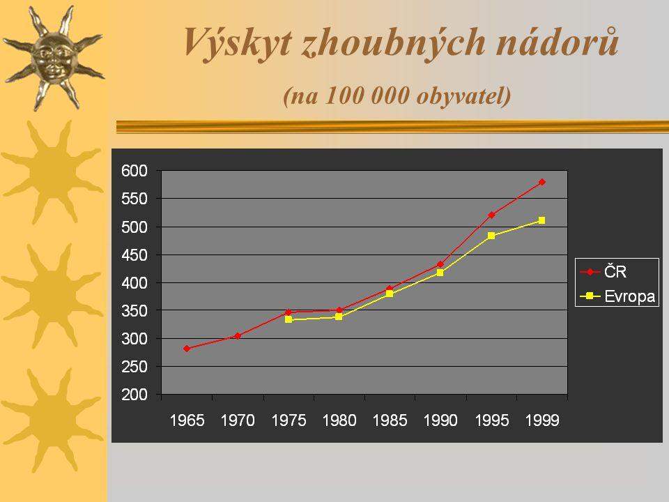 Výskyt zhoubných nádorů (na 100 000 obyvatel)
