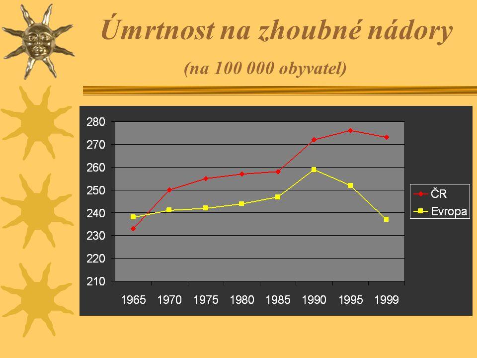 Úmrtnost na zhoubné nádory (na 100 000 obyvatel)