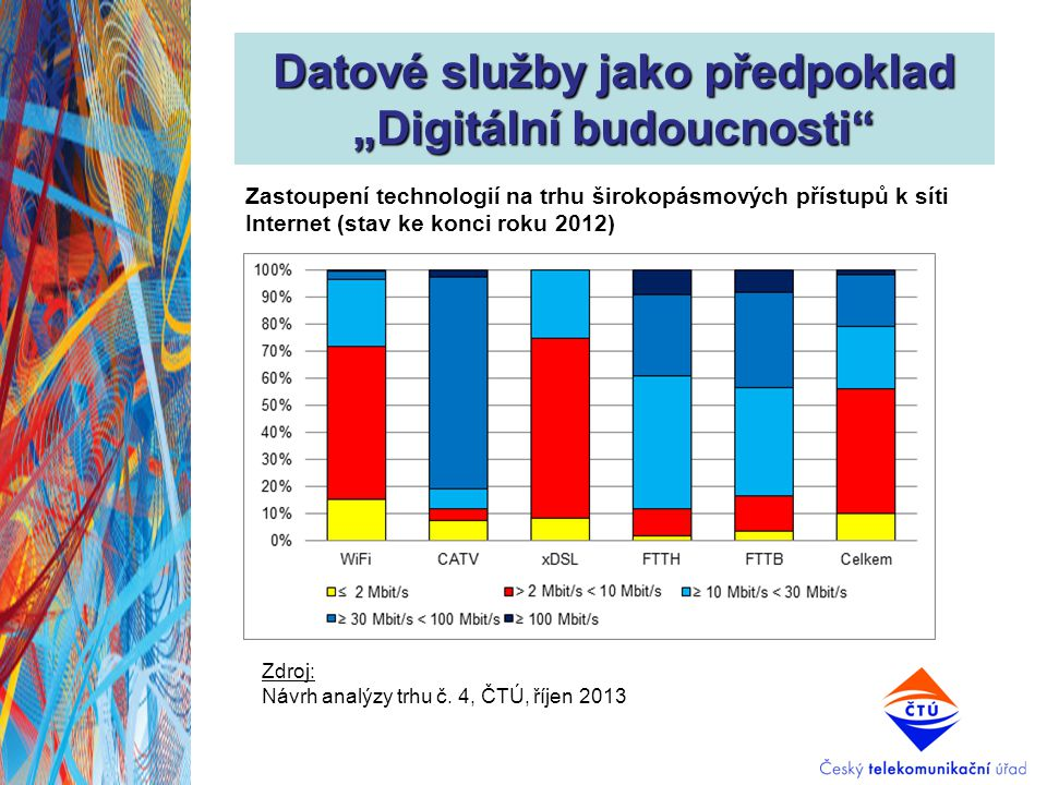 """Datové služby jako předpoklad """"Digitální budoucnosti Dostupnost FTTx (stav na konci roku 2012) Zdroj: Návrh analýzy trhu č."""