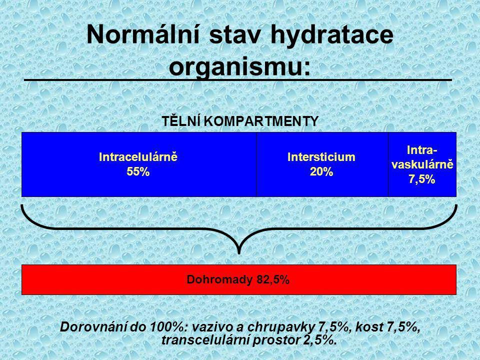 Normální stav hydratace organismu: TĚLNÍ KOMPARTMENTY Intracelulárně 55% Intersticium 20% Intra- vaskulárně 7,5% Dorovnání do 100%: vazivo a chrupavky 7,5%, kost 7,5%, transcelulární prostor 2,5%.
