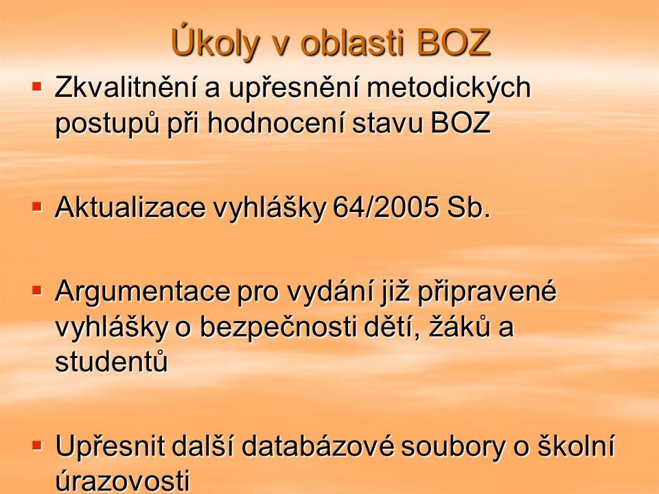 Úkoly v oblasti BOZ  Zkvalitnění a upřesnění metodických postupů při hodnocení stavu BOZ  Aktualizace vyhlášky 64/2005 Sb.  Argumentace pro vydání