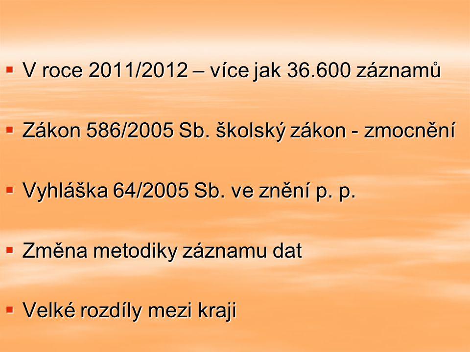  V roce 2011/2012 – více jak 36.600 záznamů  Zákon 586/2005 Sb. školský zákon - zmocnění  Vyhláška 64/2005 Sb. ve znění p. p.  Změna metodiky zázn