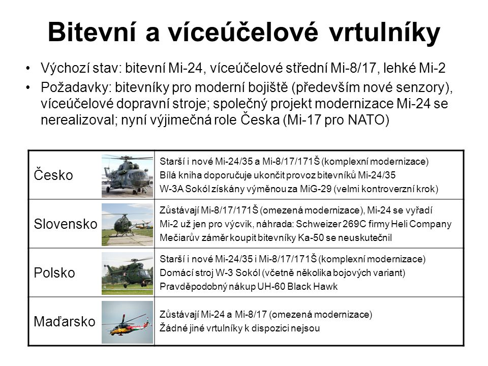 Bitevní a víceúčelové vrtulníky Česko Starší i nové Mi-24/35 a Mi-8/17/171Š (komplexní modernizace) Bílá kniha doporučuje ukončit provoz bitevníků Mi-