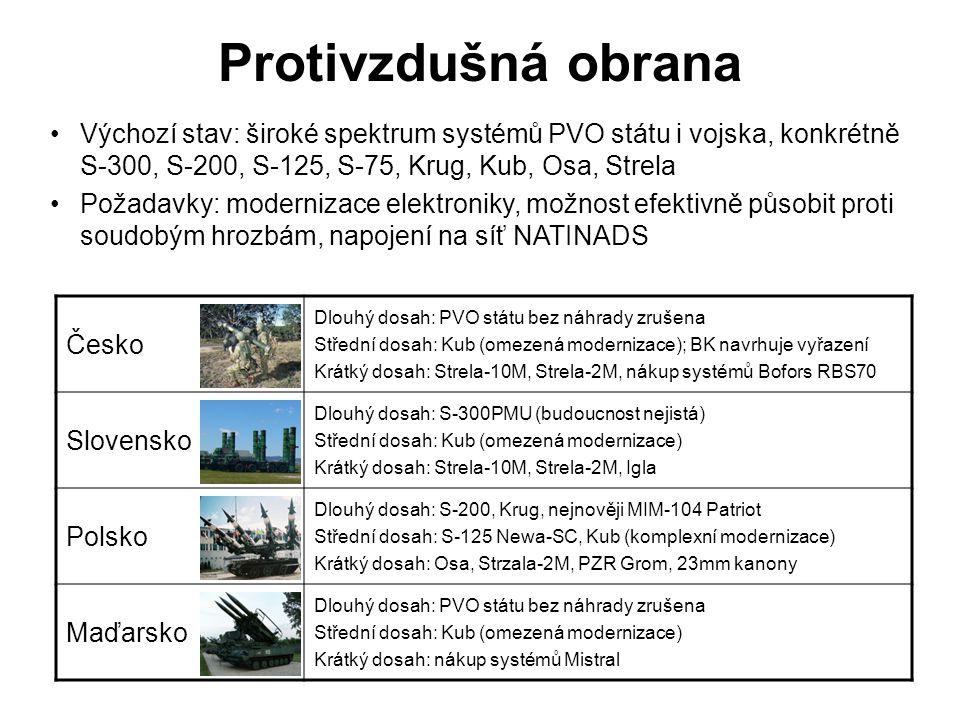 Protivzdušná obrana Česko Dlouhý dosah: PVO státu bez náhrady zrušena Střední dosah: Kub (omezená modernizace); BK navrhuje vyřazení Krátký dosah: Str