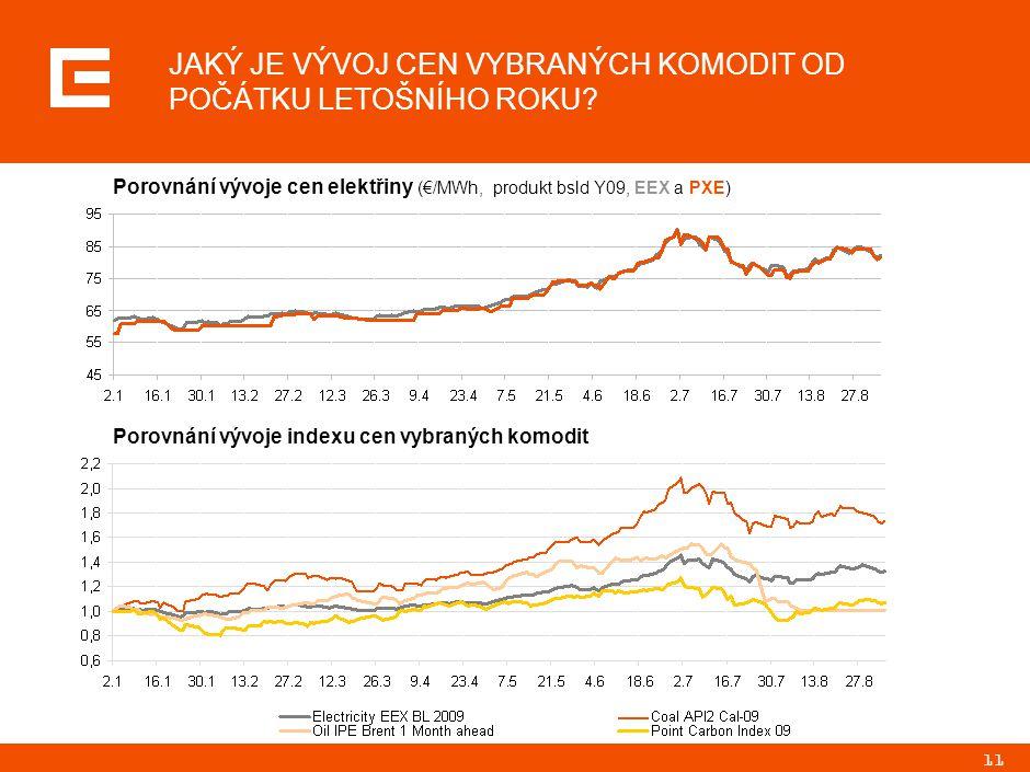 11 JAKÝ JE VÝVOJ CEN VYBRANÝCH KOMODIT OD POČÁTKU LETOŠNÍHO ROKU? Porovnání vývoje cen elektřiny (€/MWh, produkt bsld Y09, EEX a PXE) Porovnání vývoje
