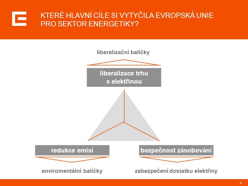 4 KTERÉ HLAVNÍ CÍLE SI VYTYČILA EVROPSKÁ UNIE PRO SEKTOR ENERGETIKY? liberalizace trhu s elektřinou redukce emisíbezpečnost zásobování liberalizační b