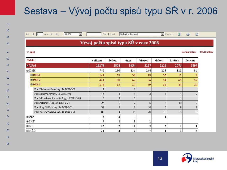 M O R A V S K O S L E Z S K Ý K R A J 15 Sestava – Vývoj počtu spisů typu SŘ v r. 2006