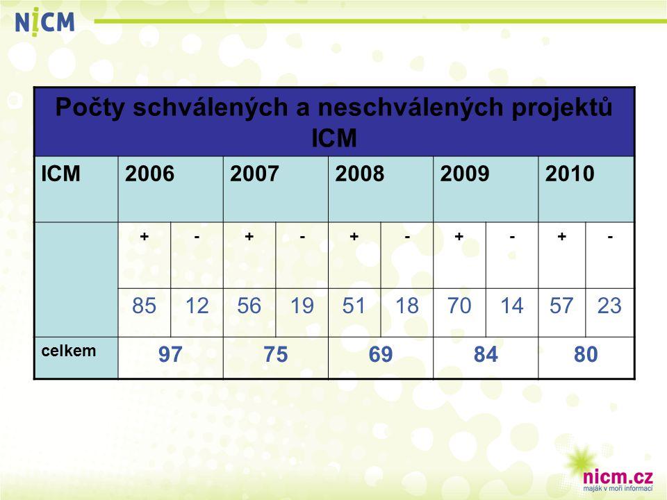 Počty schválených a neschválených projektů ICM ICM20062007200820092010 +-+-+-+-+- 85125619511870145723 celkem 9775698480
