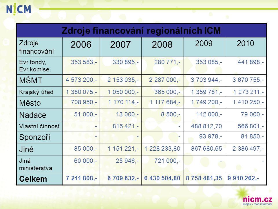 Zdroje financování regionálních ICM Zdroje financování 200620072008 20092010 Evr.fondy, Evr.komise 353 583,-330 895,-280 771,-353 085,-441 898,- MŠMT