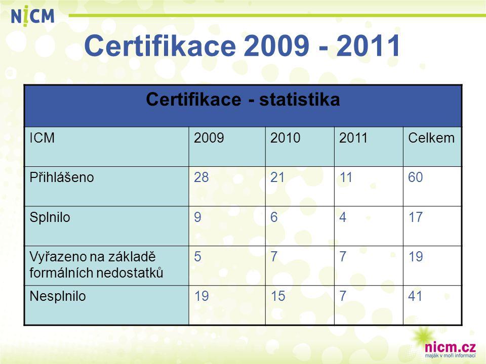 Certifikace 2009 - 2011 Certifikace - statistika ICM200920102011Celkem Přihlášeno28211160 Splnilo96417 Vyřazeno na základě formálních nedostatků 57719