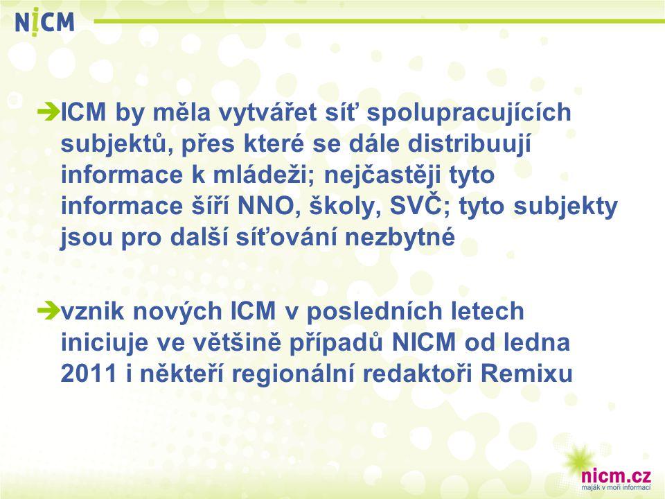  ICM by měla vytvářet síť spolupracujících subjektů, přes které se dále distribuují informace k mládeži; nejčastěji tyto informace šíří NNO, školy, S