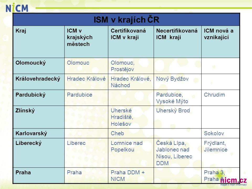 ISM v krajích ČR KrajICM v krajských městech Certifikovaná ICM v kraji Necertifikovaná ICM kraji ICM nová a vznikající OlomouckýOlomoucOlomouc, Prostě