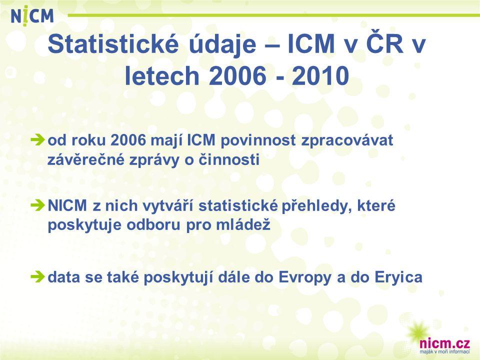 Statistické údaje – ICM v ČR v letech 2006 - 2010  od roku 2006 mají ICM povinnost zpracovávat závěrečné zprávy o činnosti  NICM z nich vytváří stat