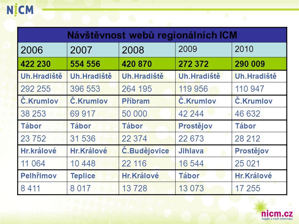 Návštěvnost webů regionálních ICM 200620072008 20092010 422 230554 556420 870272 372290 009 Uh.Hradiště 292 255396 553264 195119 956110 947 Č.Krumlov
