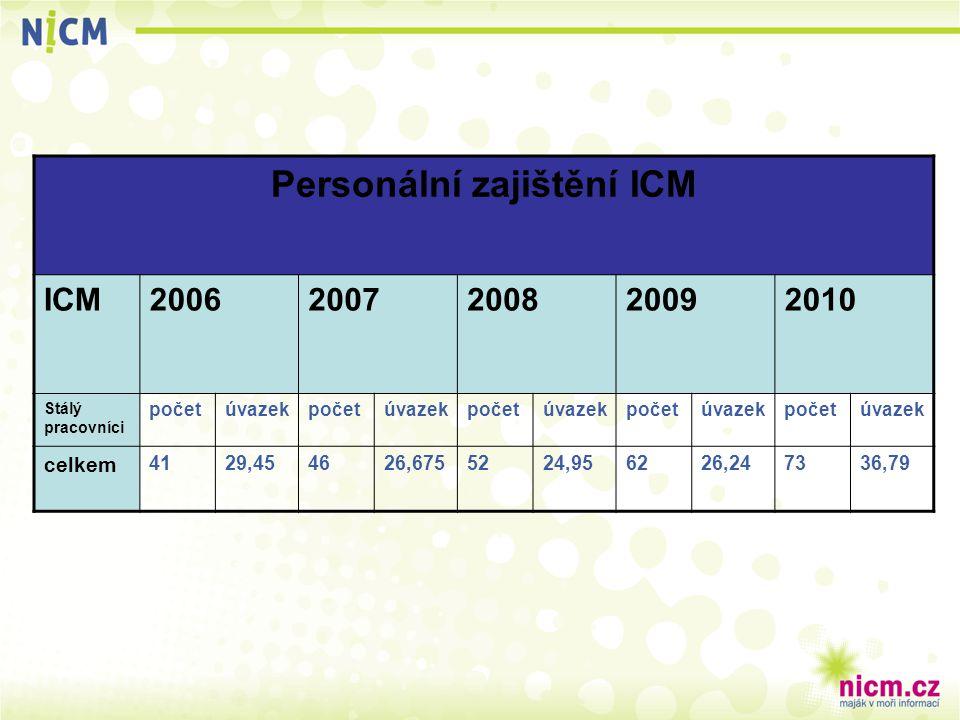 Personální zajištění ICM ICM20062007200820092010 Stálý pracovníci početúvazekpočetúvazekpočetúvazekpočetúvazekpočetúvazek celkem 4129,454626,6755224,9
