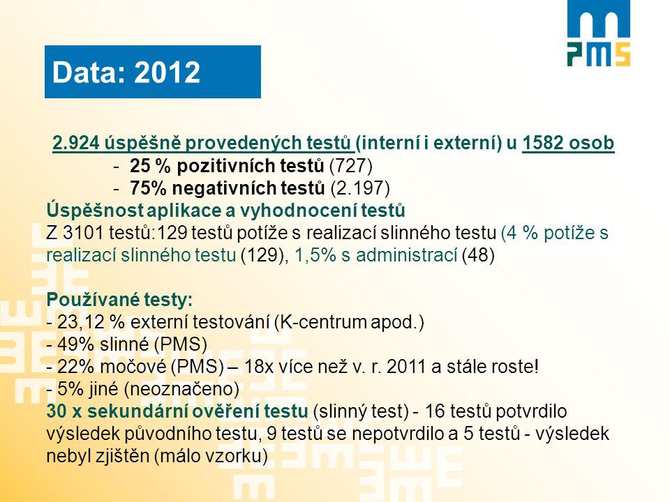 Data: 2012 2.924 úspěšně provedených testů (interní i externí) u 1582 osob - 25 % pozitivních testů (727) - 75% negativních testů (2.197) Úspěšnost ap