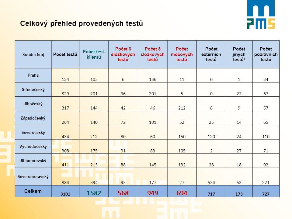 Celkový přehled provedených testů Soudní kraj Počet testů Počet test. klientů Počet 6 složkových testů Počet 3 složkových testů Počet močových testů P