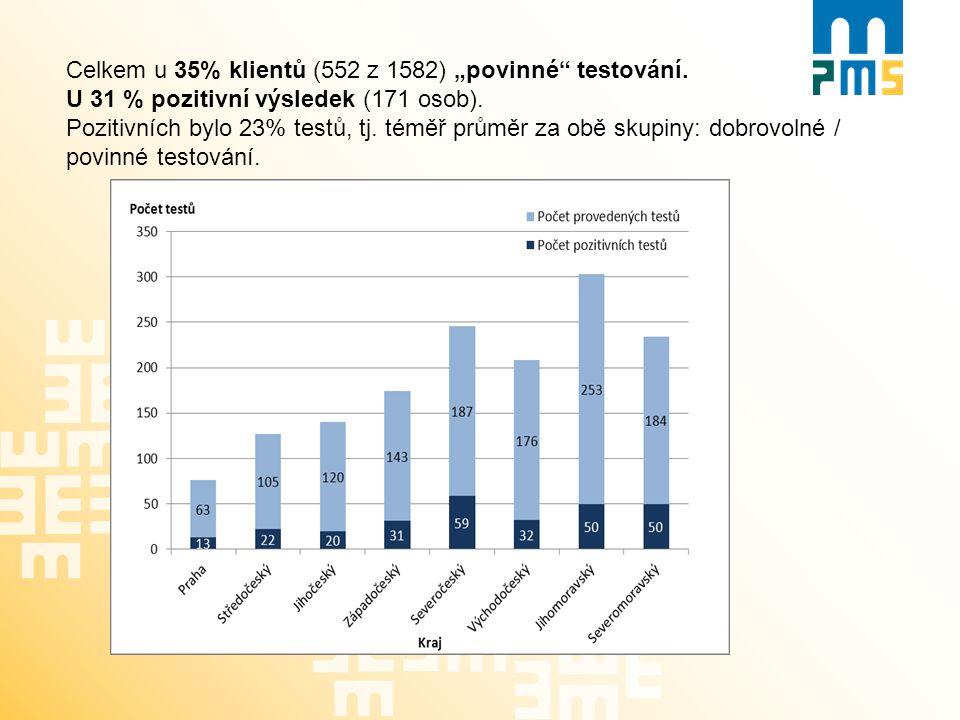 """Celkem u 35% klientů (552 z 1582) """"povinné"""" testování. U 31 % pozitivní výsledek (171 osob). Pozitivních bylo 23% testů, tj. téměř průměr za obě skupi"""