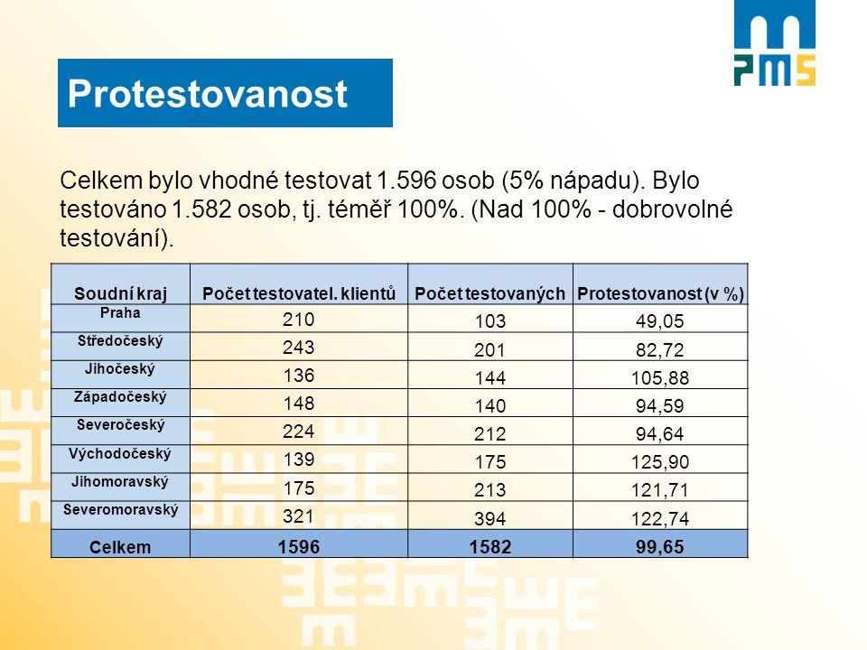 Protestovanost Celkem bylo vhodné testovat 1.596 osob (5% nápadu). Bylo testováno 1.582 osob, tj. téměř 100%. (Nad 100% - dobrovolné testování). Soudn