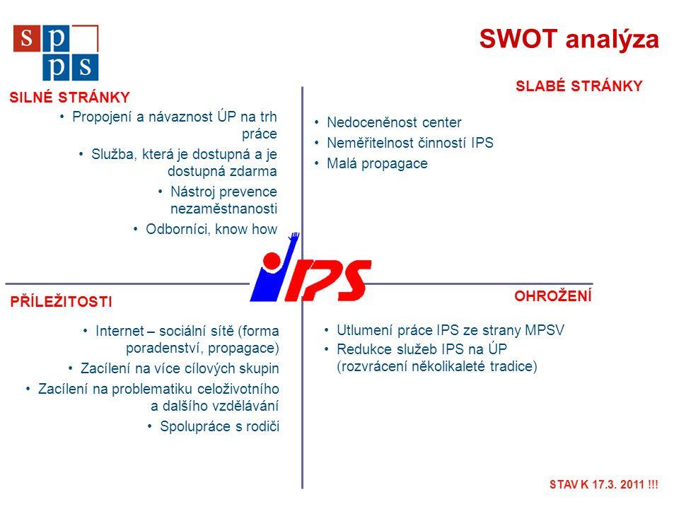 SWOT analýza Propojení a návaznost ÚP na trh práce Služba, která je dostupná a je dostupná zdarma Nástroj prevence nezaměstnanosti Odborníci, know how