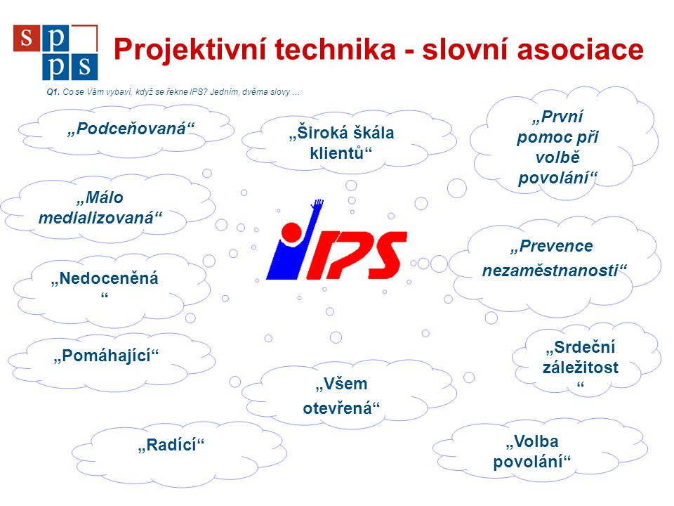 """Projektivní technika - slovní asociace """"První pomoc při volbě povolání"""" """"Málo medializovaná"""" """"Prevence nezaměstnanosti"""" Q1. Co se Vám vybaví, když se"""
