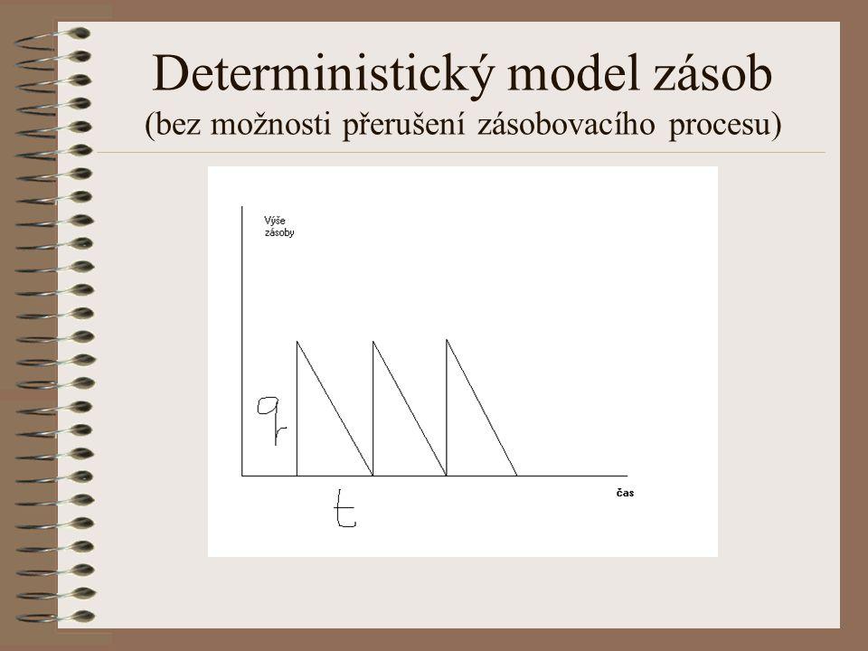 Deterministický model zásob (bez možnosti přerušení zásobovacího procesu)