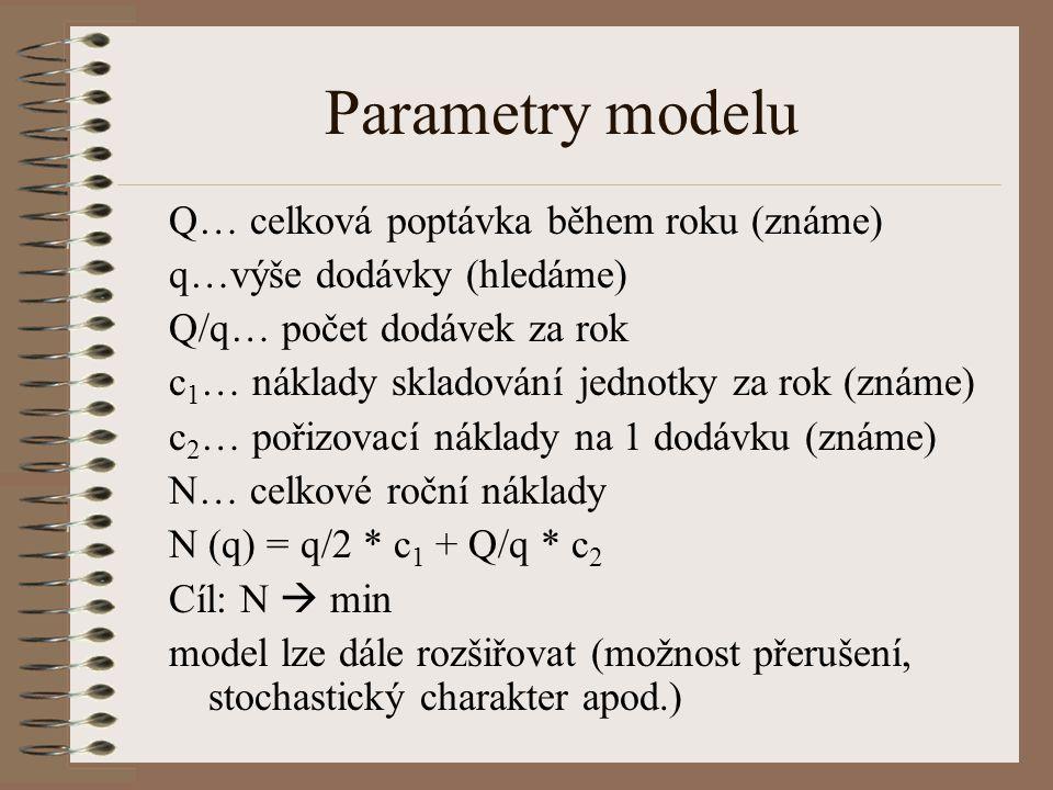 Parametry modelu Q… celková poptávka během roku (známe) q…výše dodávky (hledáme) Q/q… počet dodávek za rok c 1 … náklady skladování jednotky za rok (z