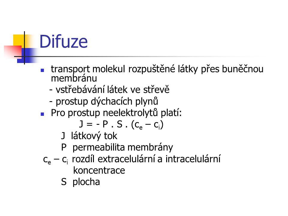 Difuze transport molekul rozpuštěné látky přes buněčnou membránu - vstřebávání látek ve střevě - prostup dýchacích plynů Pro prostup neelektrolytů pla
