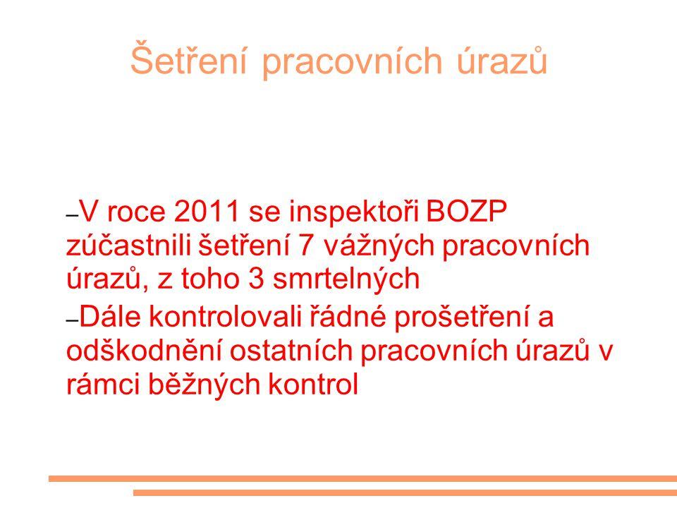 Šetření pracovních úrazů – V roce 2011 se inspektoři BOZP zúčastnili šetření 7 vážných pracovních úrazů, z toho 3 smrtelných – Dále kontrolovali řádné prošetření a odškodnění ostatních pracovních úrazů v rámci běžných kontrol