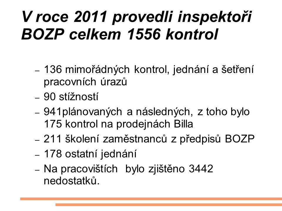 V roce 2011 provedli inspektoři BOZP celkem 1556 kontrol – 136 mimořádných kontrol, jednání a šetření pracovních úrazů – 90 stížností – 941plánovaných a následných, z toho bylo 175 kontrol na prodejnách Billa – 211 školení zaměstnanců z předpisů BOZP – 178 ostatní jednání – Na pracovištích bylo zjištěno 3442 nedostatků.