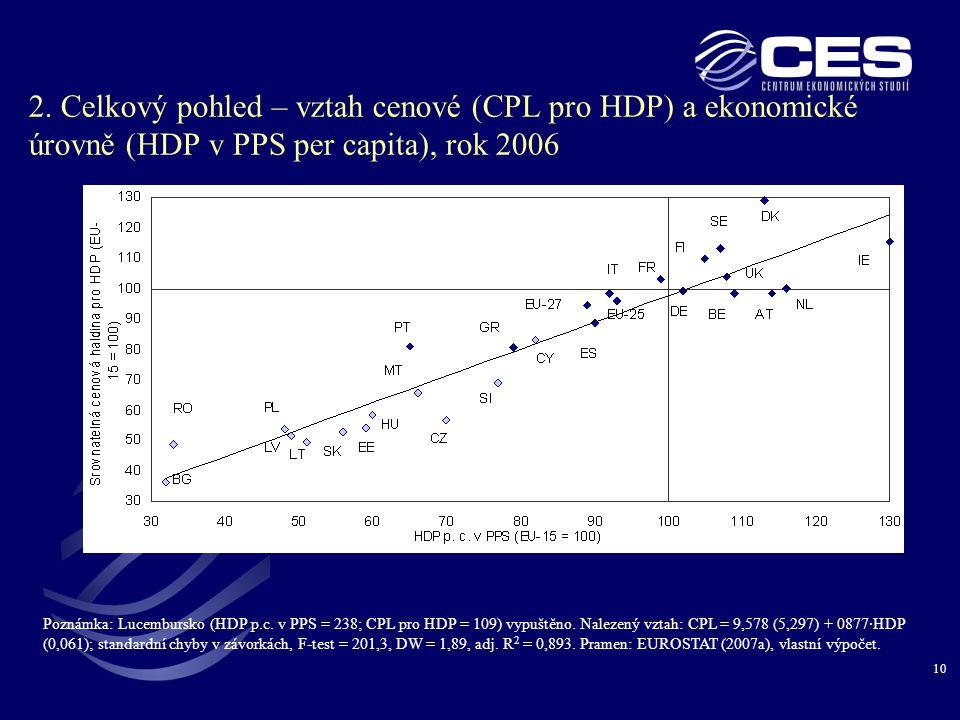10 2. Celkový pohled – vztah cenové (CPL pro HDP) a ekonomické úrovně (HDP v PPS per capita), rok 2006 Poznámka: Lucembursko (HDP p.c. v PPS = 238; CP