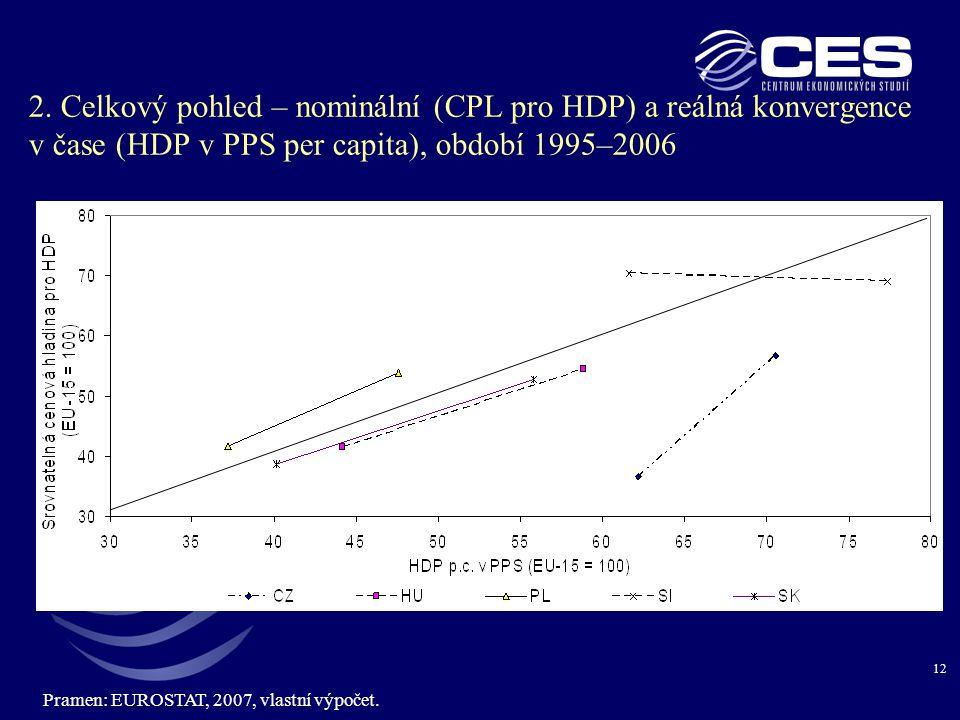 12 2. Celkový pohled – nominální (CPL pro HDP) a reálná konvergence v čase (HDP v PPS per capita), období 1995–2006 Pramen: EUROSTAT, 2007, vlastní vý