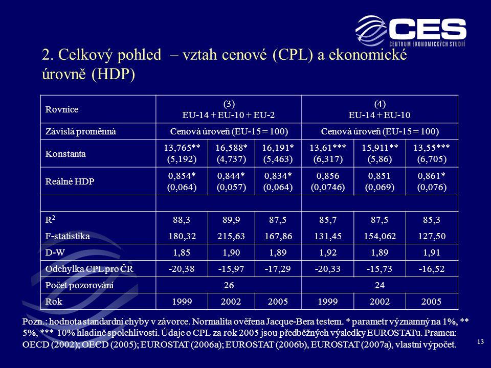 13 2. Celkový pohled – vztah cenové (CPL) a ekonomické úrovně (HDP) Pozn.: hodnota standardní chyby v závorce. Normalita ověřena Jacque-Bera testem. *