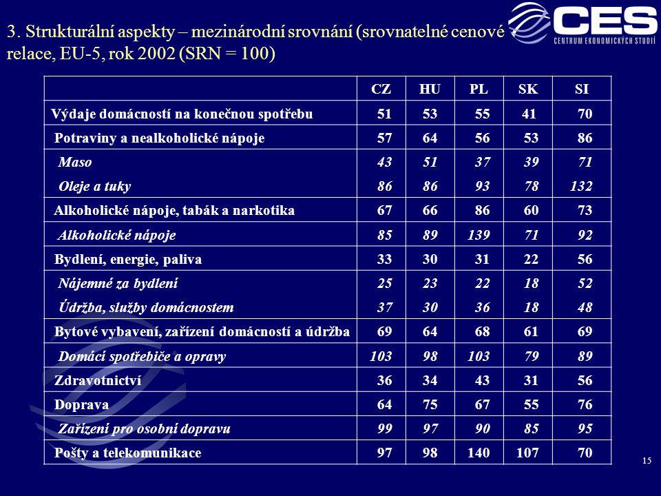 15 3. Strukturální aspekty – mezinárodní srovnání (srovnatelné cenové relace, EU-5, rok 2002 (SRN = 100) CZHUPLSKSI Výdaje domácností na konečnou spot