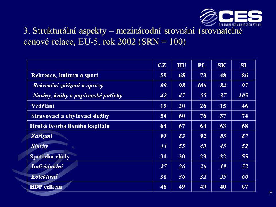 16 3. Strukturální aspekty – mezinárodní srovnání (srovnatelné cenové relace, EU-5, rok 2002 (SRN = 100) CZHUPLSKSI Rekreace, kultura a sport 5965 73