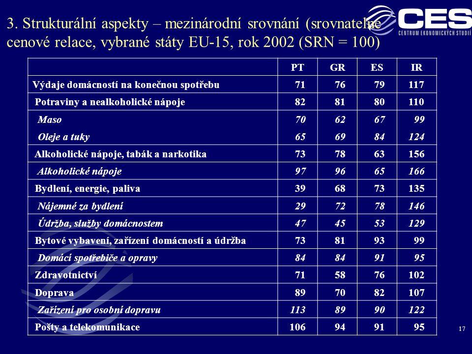 17 3. Strukturální aspekty – mezinárodní srovnání (srovnatelné cenové relace, vybrané státy EU-15, rok 2002 (SRN = 100) PTGRESIR Výdaje domácností na